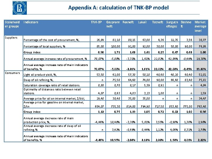 Appendix A: calculation of TNK-BP model Stakehold er groups Suppliers Indicators Gazprom Rosneft Lukoil