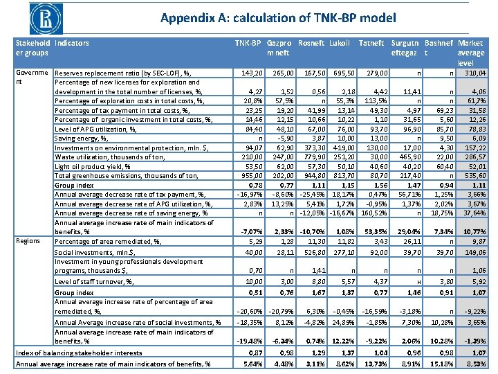 Appendix A: calculation of TNK-BP model Stakehold Indicators er groups Governme Reserves replacement ratio