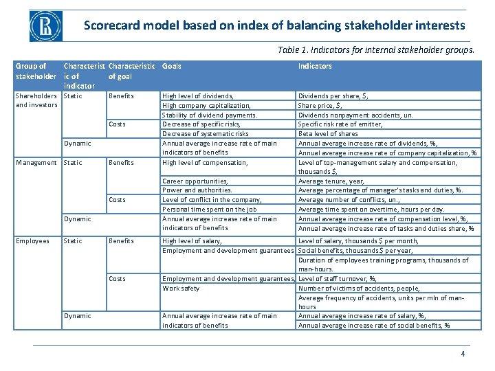 Scorecard model based on index of balancing stakeholder interests Table 1. Indicators for internal