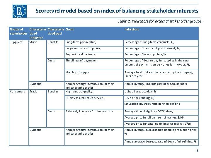 Scorecard model based on index of balancing stakeholder interests Table 2. Indicators for external