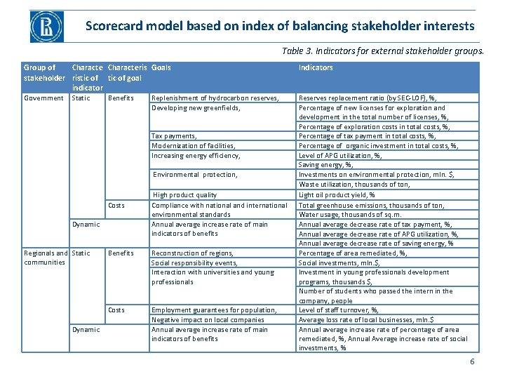 Scorecard model based on index of balancing stakeholder interests Table 3. Indicators for external