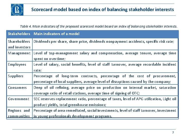 Scorecard model based on index of balancing stakeholder interests Table 4. Main indicators of