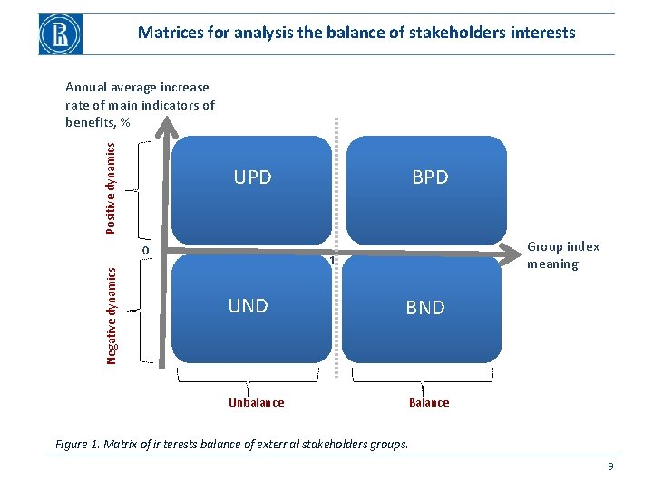 Matrices for analysis the balance of stakeholders interests Positive dynamics Annual average increase rate