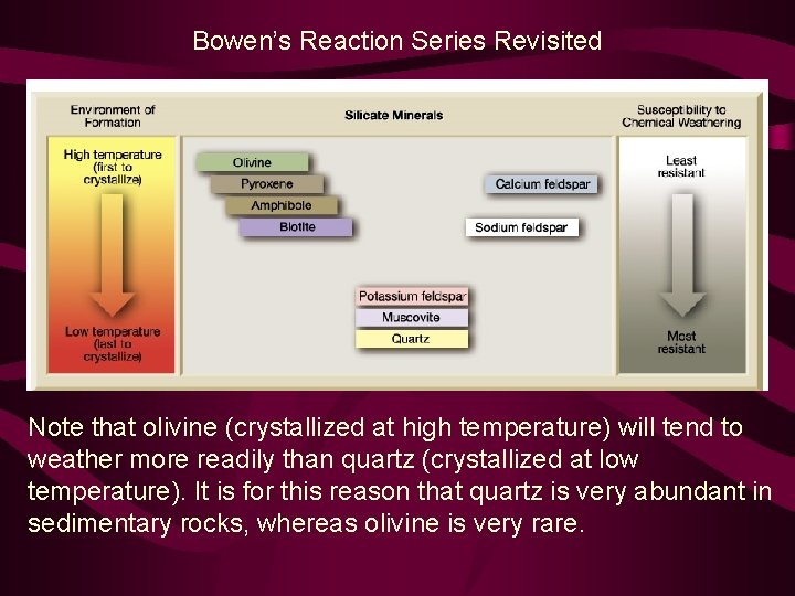 Bowen's Reaction Series Revisited Note that olivine (crystallized at high temperature) will tend to