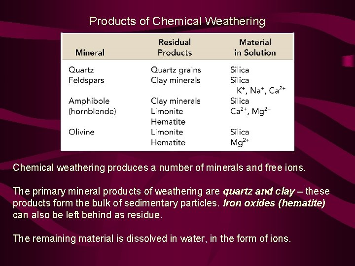 Products of Chemical Weathering Chemical weathering produces a number of minerals and free ions.