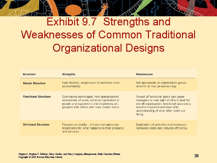 Exhibit 9. 7 Strengths and Weaknesses of Common Traditional Organizational Designs Chapter 9, Stephen