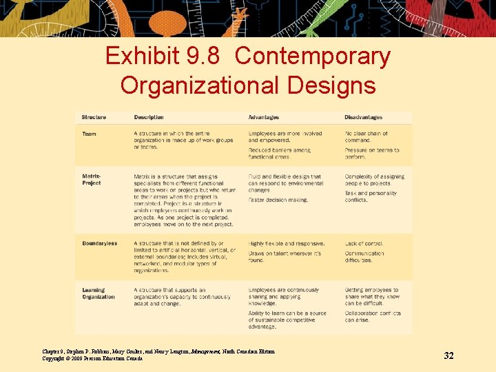 Exhibit 9. 8 Contemporary Organizational Designs Chapter 9, Stephen P. Robbins, Mary Coulter, and