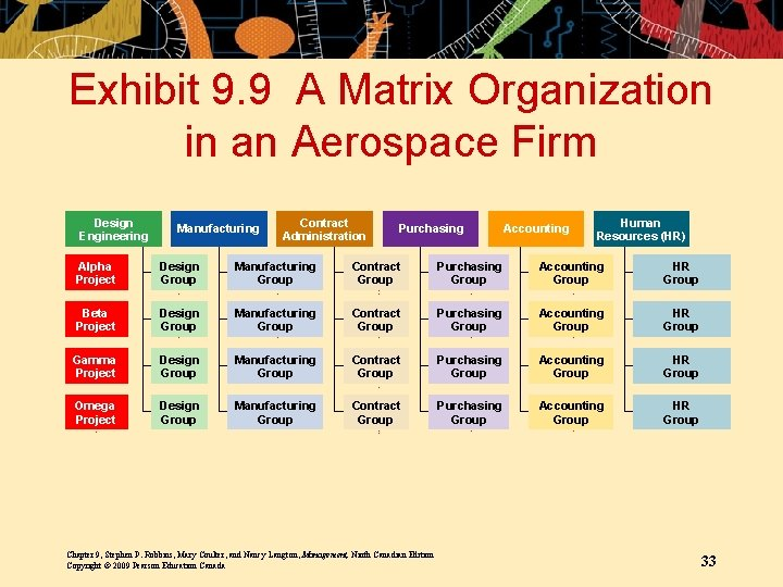 Exhibit 9. 9 A Matrix Organization in an Aerospace Firm Design Engineering Manufacturing Contract