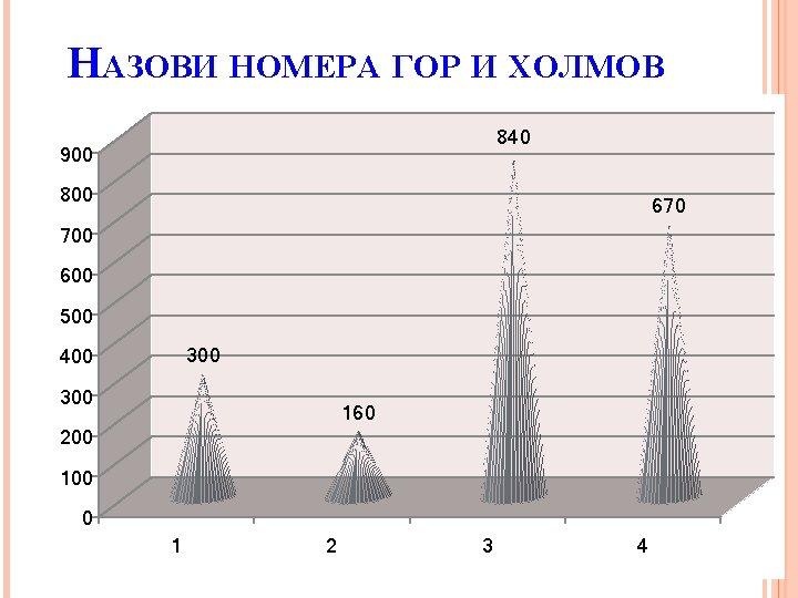 НАЗОВИ НОМЕРА ГОР И ХОЛМОВ 840 900 800 670 700 600 500 300 400