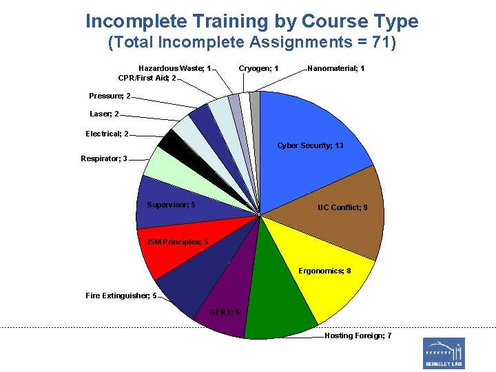 Incomplete Training by Course Type (Total Incomplete Assignments = 71) Hazardous Waste; 1 CPR/First