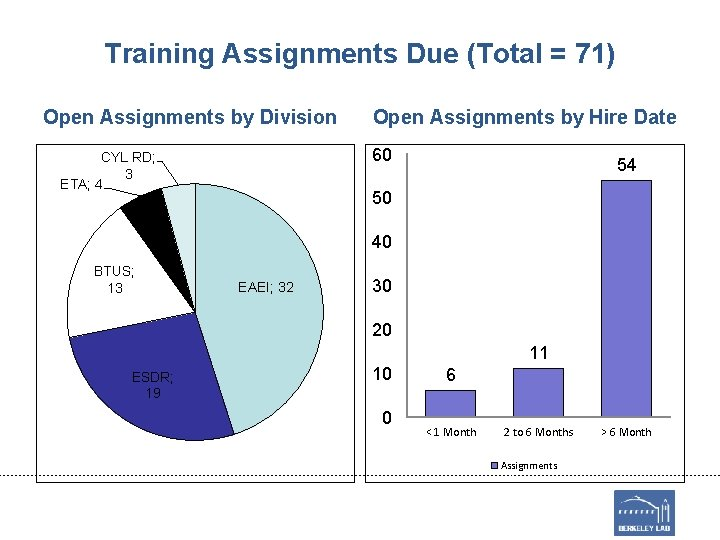 Training Assignments Due (Total = 71) Open Assignments by Division Open Assignments by Hire