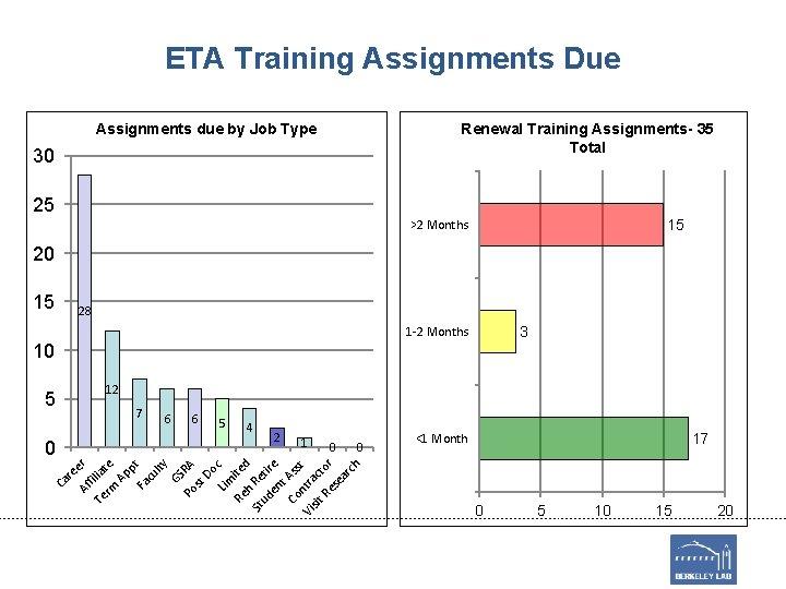 ETA Training Assignments Due Renewal Training Assignments- 35 Total Assignments due by Job Type