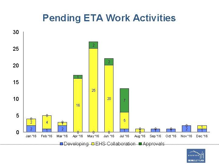 Pending ETA Work Activities 30 2 25 2 20 1 15 25 10 20