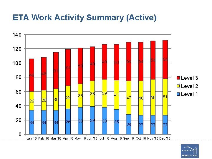 ETA Work Activity Summary (Active) 140 120 100 80 46 46 51 51 20