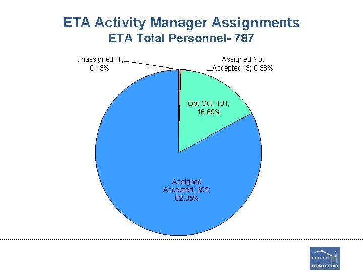 ETA Activity Manager Assignments ETA Total Personnel- 787 Unassigned; 1; 0. 13% Assigned Not
