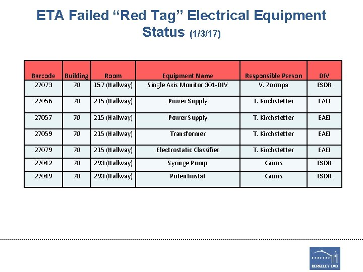 """ETA Failed """"Red Tag"""" Electrical Equipment Status (1/3/17) Barcode 27073 Building Room 70 157"""
