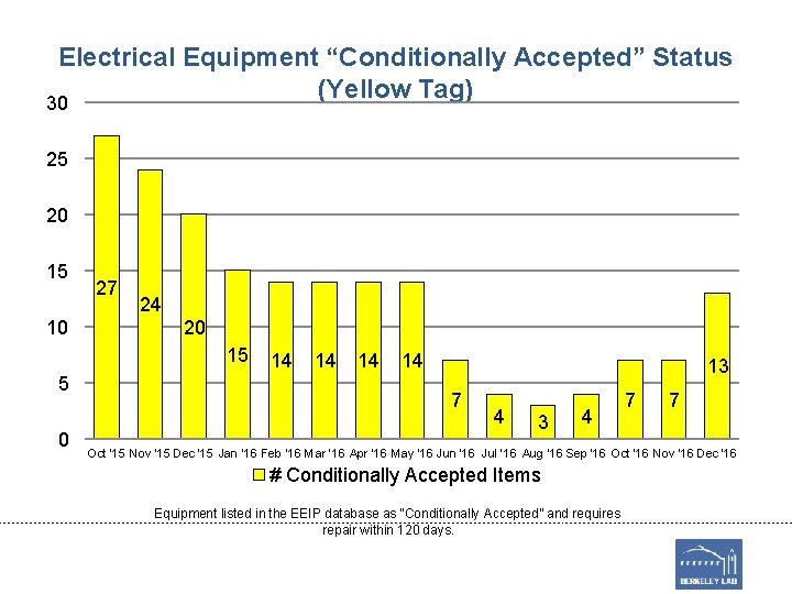 """Electrical Equipment """"Conditionally Accepted"""" Status (Yellow Tag) 30 25 20 15 10 27 24"""