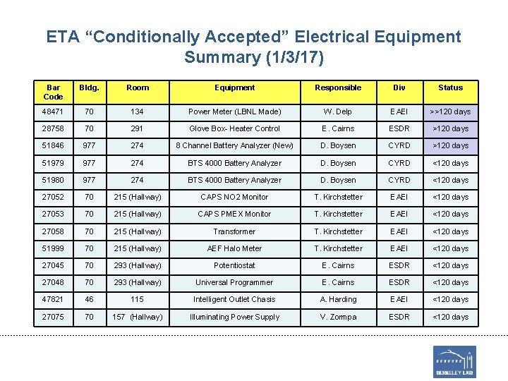 "ETA ""Conditionally Accepted"" Electrical Equipment Summary (1/3/17) Bar Code Bldg. Room Equipment Responsible Div"