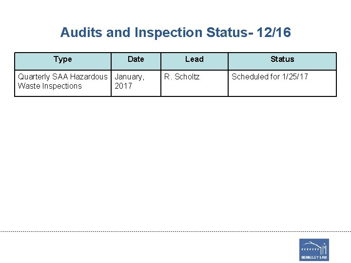 Audits and Inspection Status- 12/16 Type Date Quarterly SAA Hazardous January, Waste Inspections 2017