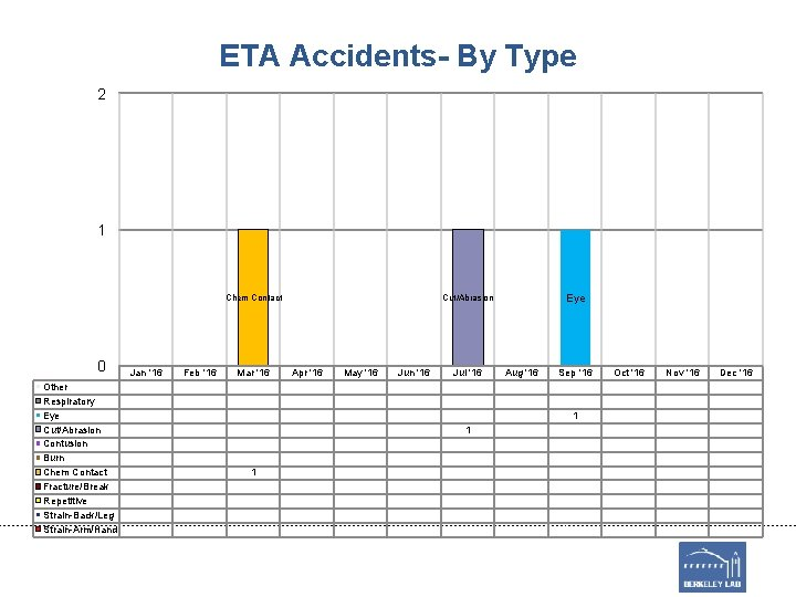 ETA Accidents- By Type 2 1 Chem Contact 0 Other Respiratory Eye Cut/Abrasion Contusion