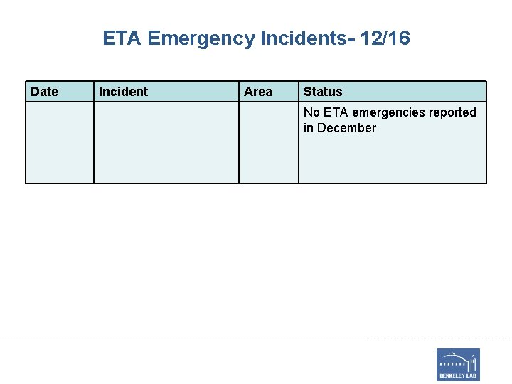 ETA Emergency Incidents- 12/16 Date Incident Area Status No ETA emergencies reported in December