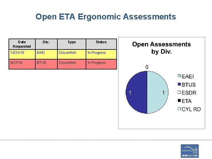 Open ETA Ergonomic Assessments Date Requested Div. Type Status 10/31/16 EAEI Discomfort In Progress