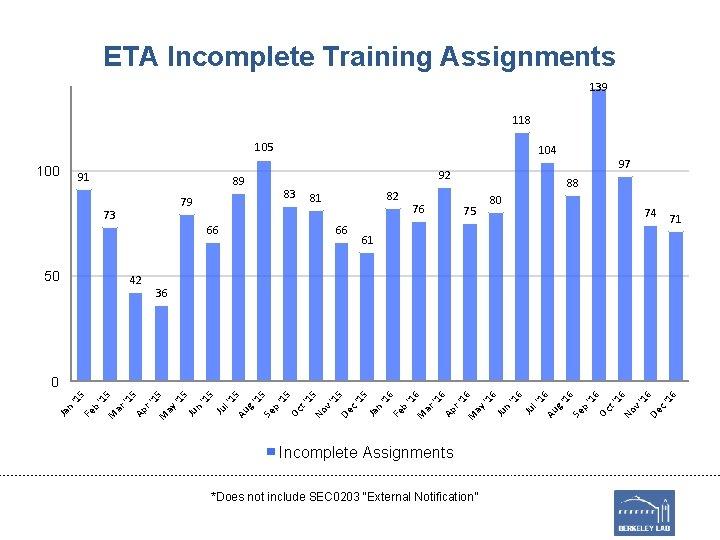 ETA Incomplete Training Assignments 139 118 105 100 91 83 79 42 82 81
