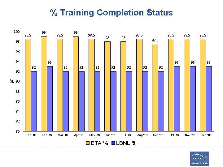 % Training Completion Status 100 99 98. 5 98. 5 97. 5 96 94