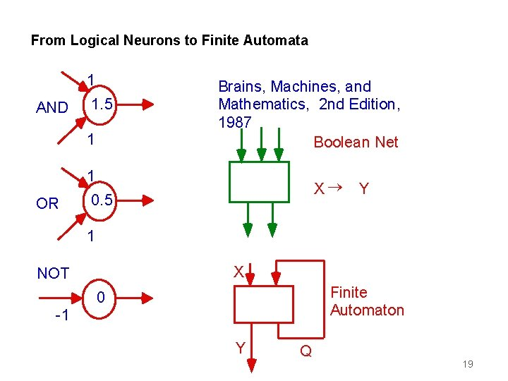 From Logical Neurons to Finite Automata 1 AND 1. 5 1 Brains, Machines, and