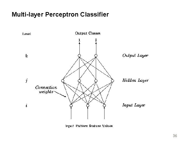 Multi-layer Perceptron Classifier 36