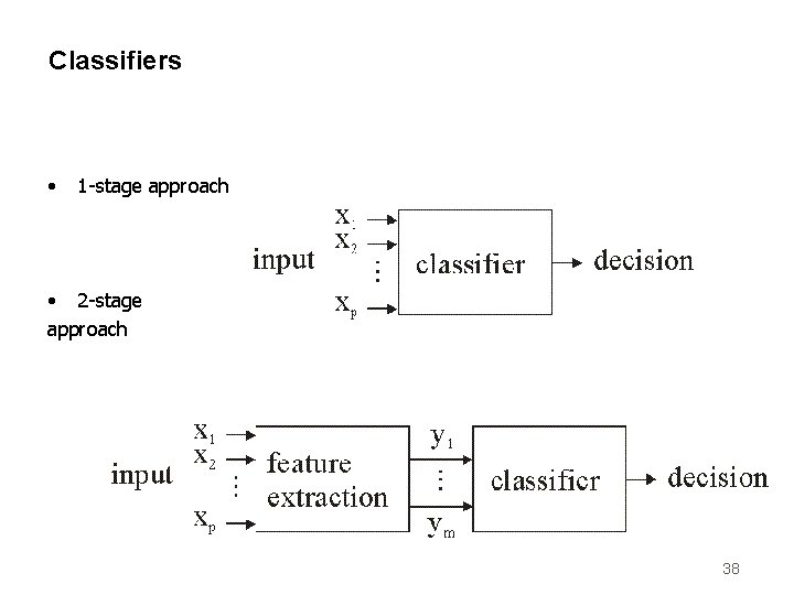Classifiers • 1 -stage approach • 2 -stage approach 38