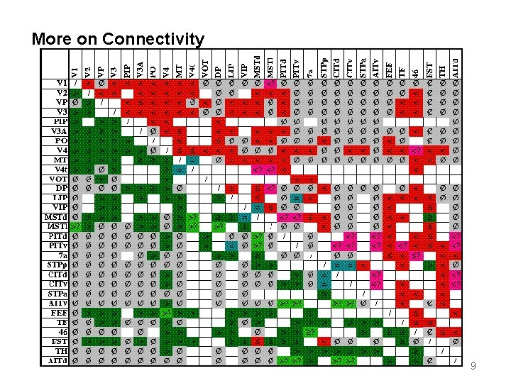 More on Connectivity 9