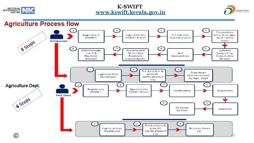 K-SWIFT www. kswift. kerala. gov. in Agriculture Process flow s 8 p Ste Agriculture