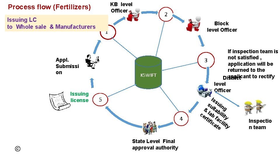 KB level Officer Process flow (Fertilizers) Issuing LC to Whole sale & Manufacturers