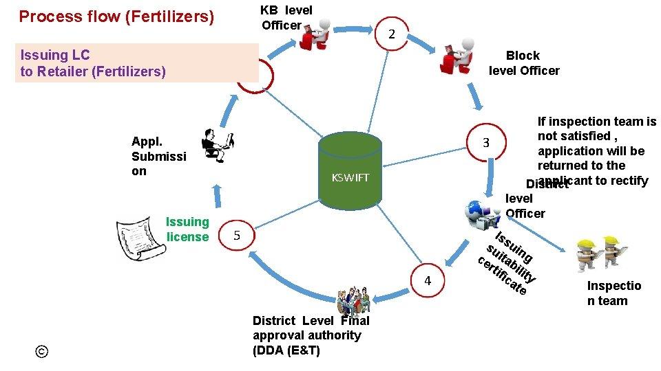 KB level Officer Process flow (Fertilizers) Issuing LC to Retailer (Fertilizers) Block level