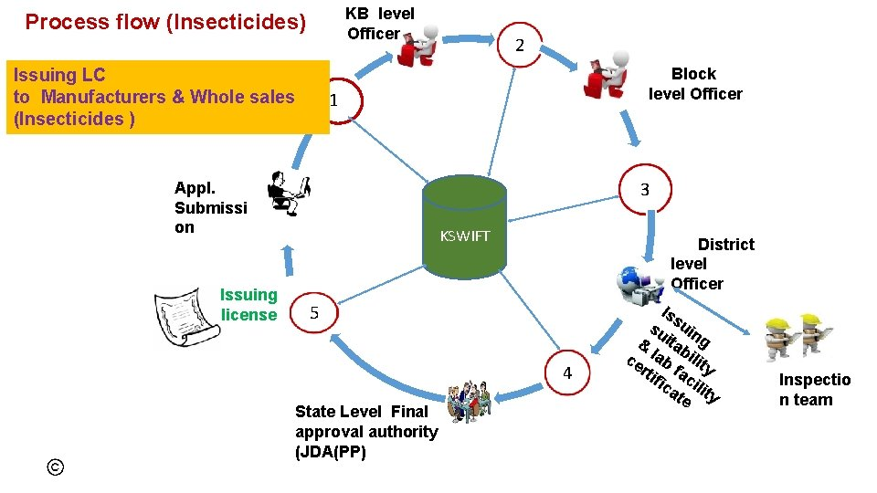KB level Officer Process flow (Insecticides) Issuing LC to Manufacturers & Whole sales