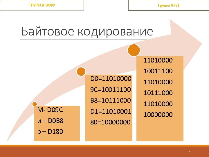 ТПУ ФТИ ЭАФУ Группа 0751 Байтовое кодирование М- D 09 C и – D