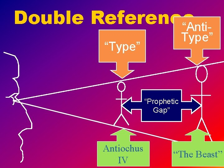 """Double Reference """"Anti- Type"""" """"Prophetic Gap"""" Antiochus IV """"The Beast"""""""