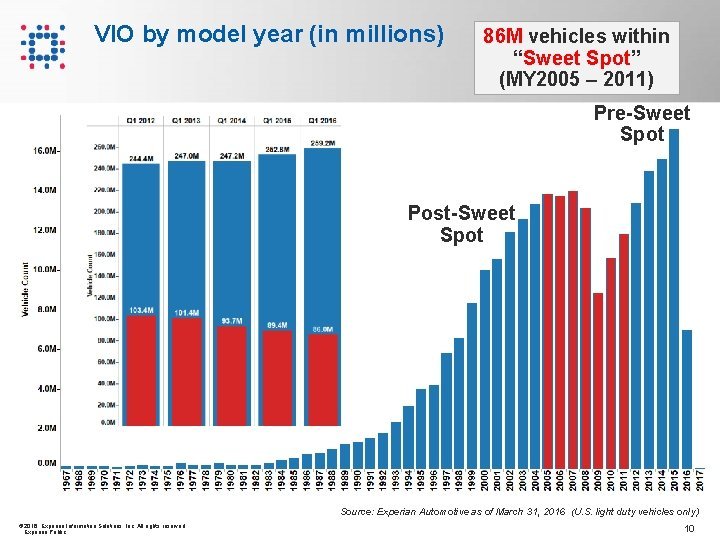 """VIO by model year (in millions) 86 M vehicles within """"Sweet Spot"""" (MY 2005"""