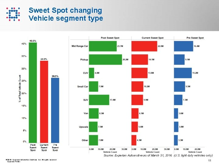 Sweet Spot changing Vehicle segment type Source: Experian Automotive as of March 31, 2016