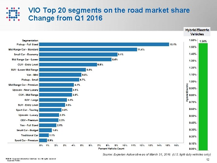 VIO Top 20 segments on the road market share Change from Q 1 2016