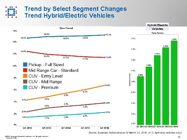 Trend by Select Segment Changes Trend Hybrid/Electric Vehicles Source: Experian Automotive as of March