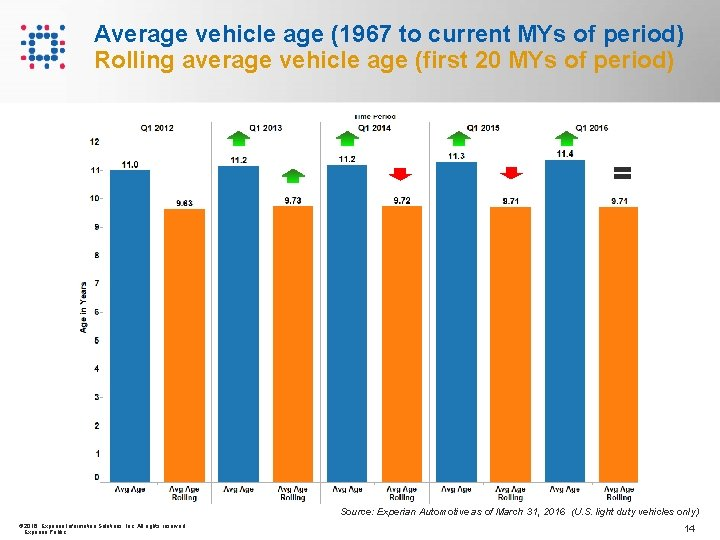 Average vehicle age (1967 to current MYs of period) Rolling average vehicle age (first
