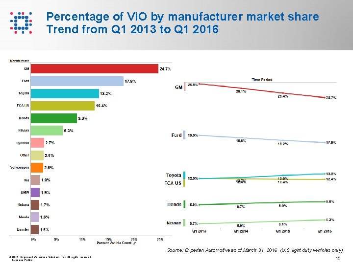 Percentage of VIO by manufacturer market share Trend from Q 1 2013 to Q
