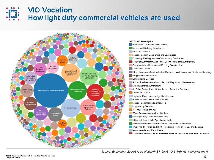 VIO Vocation How light duty commercial vehicles are used Source: Experian Automotive as of