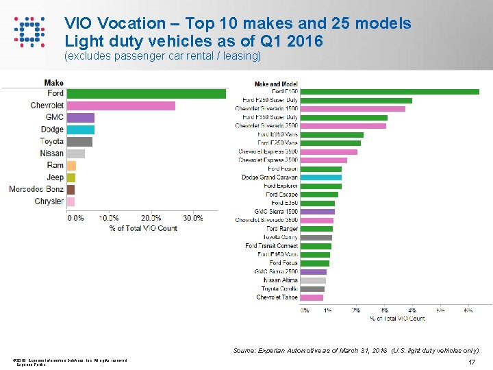 VIO Vocation – Top 10 makes and 25 models Light duty vehicles as of
