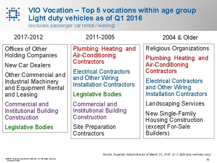 VIO Vocation – Top 5 vocations within age group Light duty vehicles as of