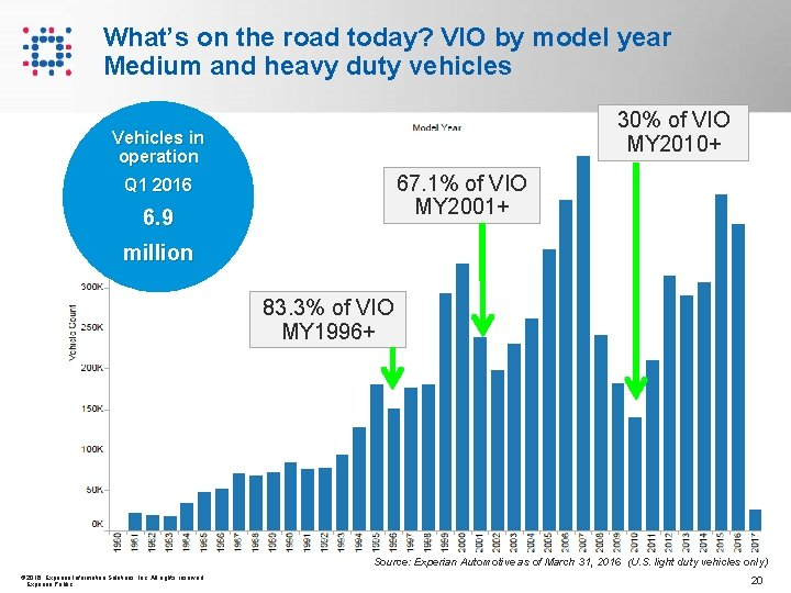 What's on the road today? VIO by model year Medium and heavy duty vehicles