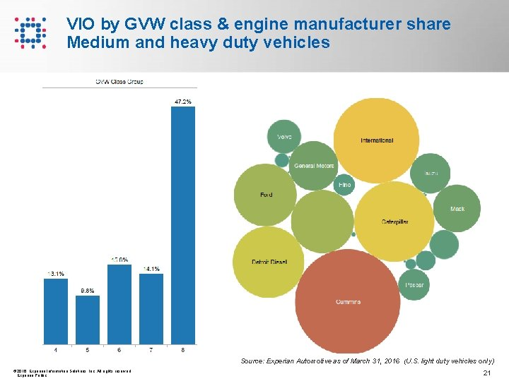 VIO by GVW class & engine manufacturer share Medium and heavy duty vehicles Source: