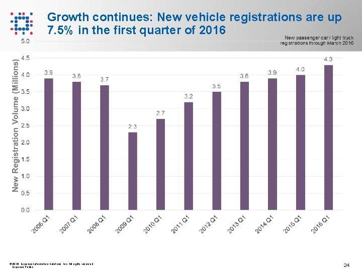 Growth continues: New vehicle registrations are up 7. 5% in the first quarter of